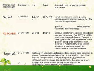 Аллотропная модификацияПлотностьtпл.TкипВнешний вид и характерные признак