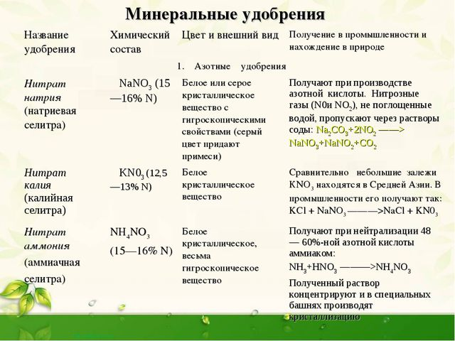 Минеральные удобрения  Название удобренияХимический составЦвет и внешний...
