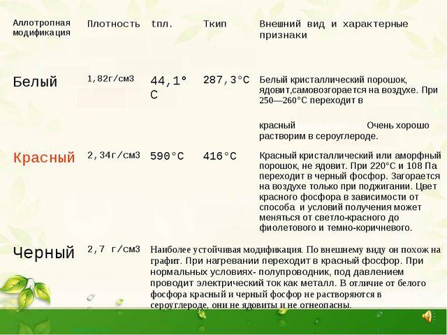 Аллотропная модификацияПлотностьtпл.TкипВнешний вид и характерные признак...