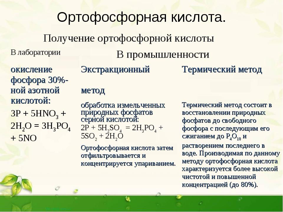 Ортофосфорная кислота. Получение ортофосфорной кислоты В лаборатории В пром...