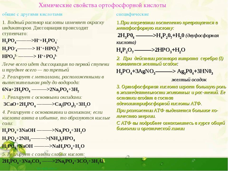 Химические свойства ортофосфорной кислоты общие с другими кислотами специф...