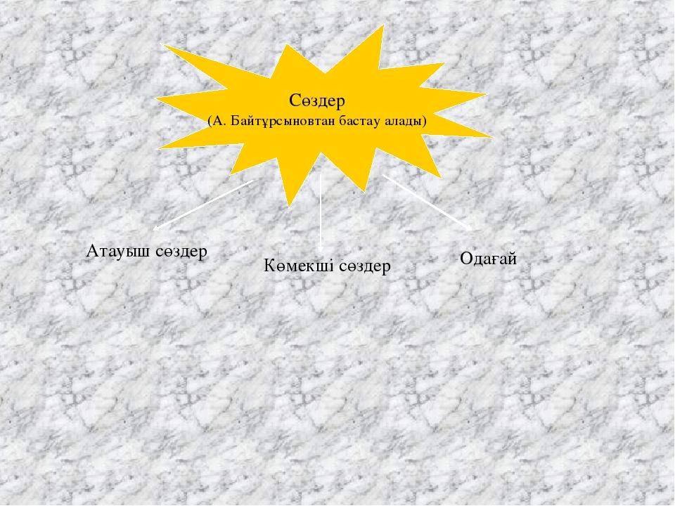 Сөздер (А. Байтұрсыновтан бастау алады) Атауыш сөздер Көмекші сөздер Одағай