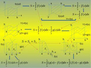 a b x y f(x)≥0 a b f(x)≤0 Y=-f(x) a b x y Y1=f(x) y2=-g(x) Y1=f(x) y2=g(x) x