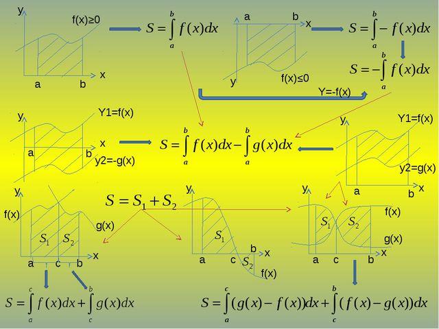 a b x y f(x)≥0 a b f(x)≤0 Y=-f(x) a b x y Y1=f(x) y2=-g(x) Y1=f(x) y2=g(x) x...