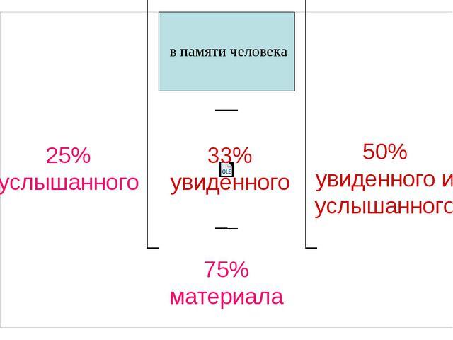25% услышанного 33% увиденного 50% увиденного и услышанного 75% материала