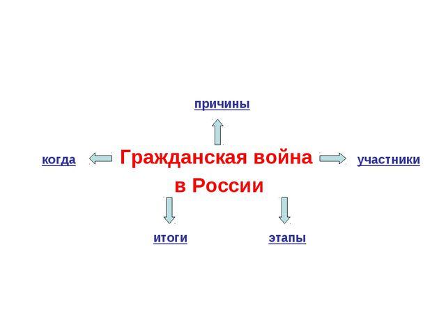 Гражданская война в России когда причины участники этапы итоги