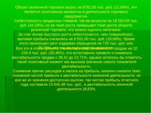 Оборот розничной торговли вырос на 8762,00 тыс. руб. (11,96%), это является п