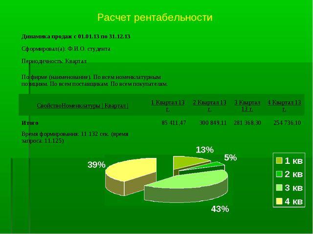 Расчет рентабельности Динамика продаж с 01.01.13 по 31.12.13 Сформировал(а...