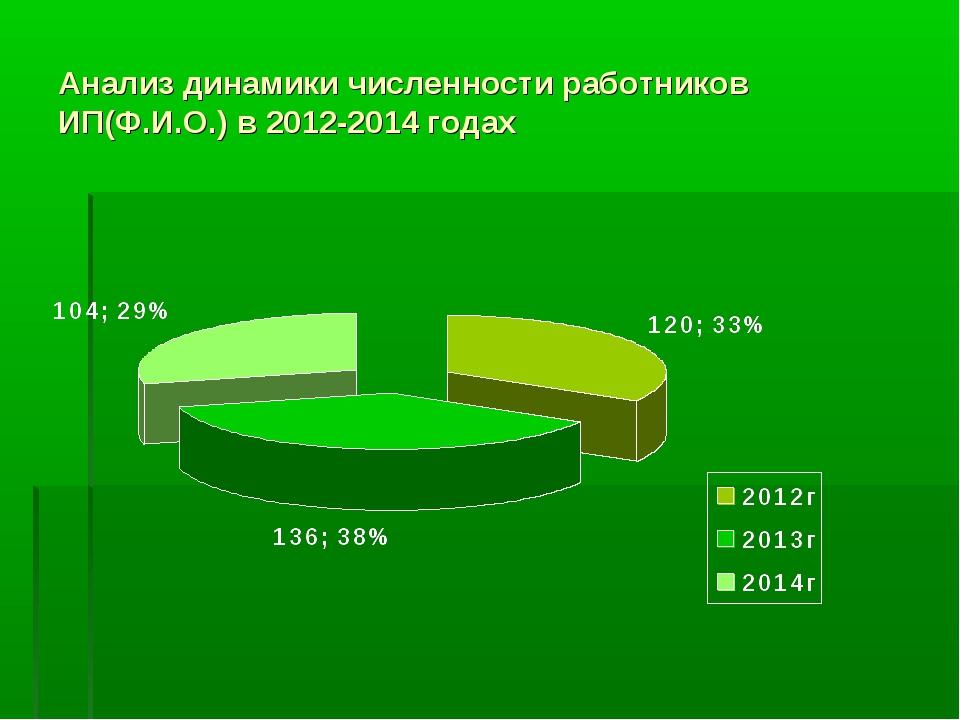 Анализ динамики численности работников ИП(Ф.И.О.) в 2012-2014 годах