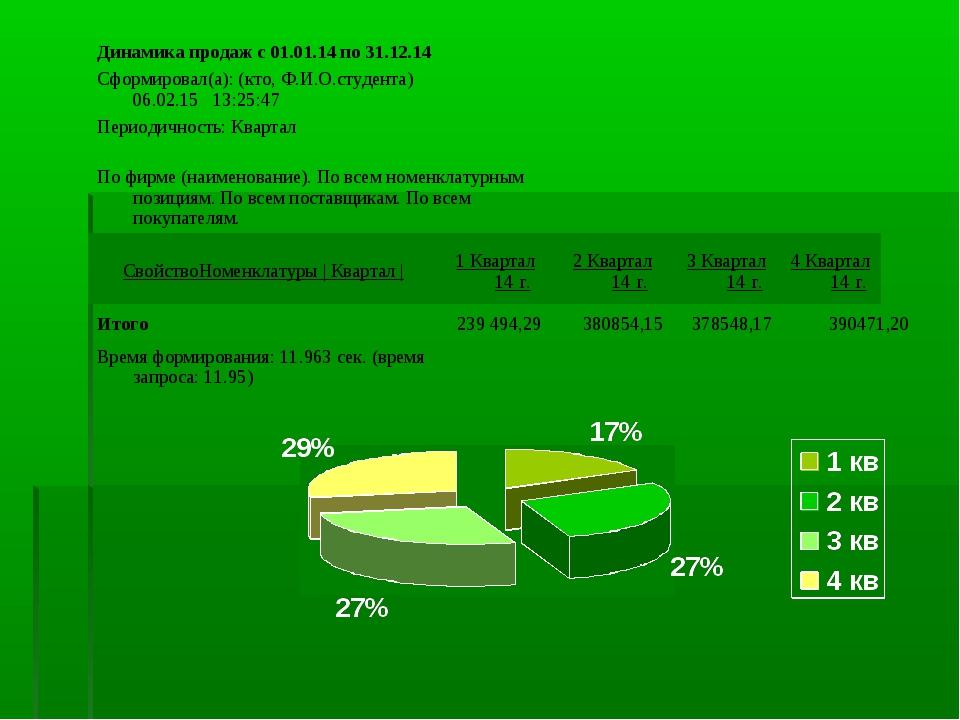 Динамика продаж с 01.01.14 по 31.12.14 Сформировал(а): (кто, Ф.И.О.студе...