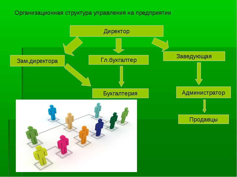 Организационная структура управления на предприятии Директор Зам.директора Гл...