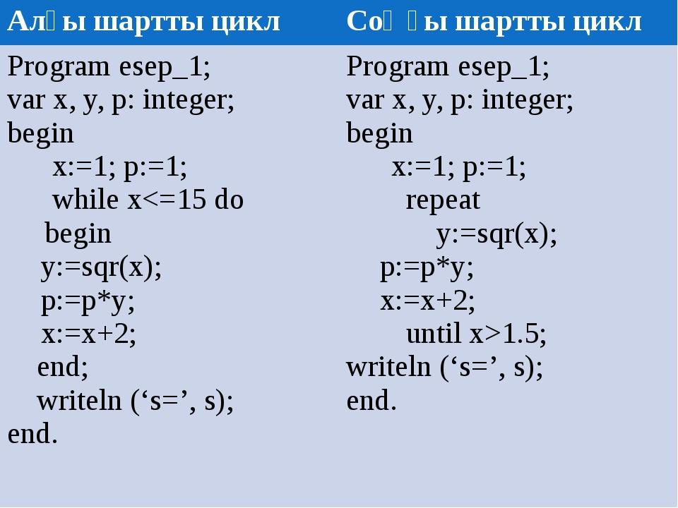Алғы шартты цикл Соңғы шартты цикл Program esep_1; varx, y, p: integer; begin...