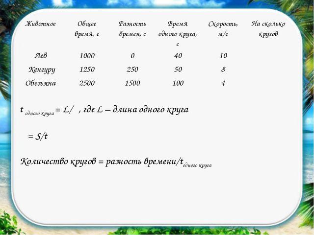 t одного круга = L/υ, где L – длина одного круга υ = S/t Количество кругов =...