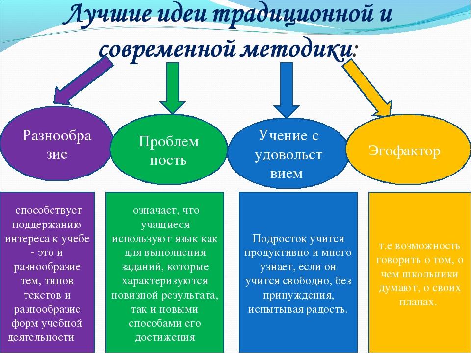 Разнообразие Проблем ность Учение с удовольст вием Эгофактор способствует под...