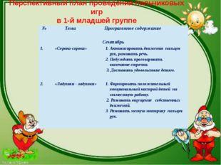 Перспективный план проведения пальчиковых игр в 1-й младшей группе № Тема Про