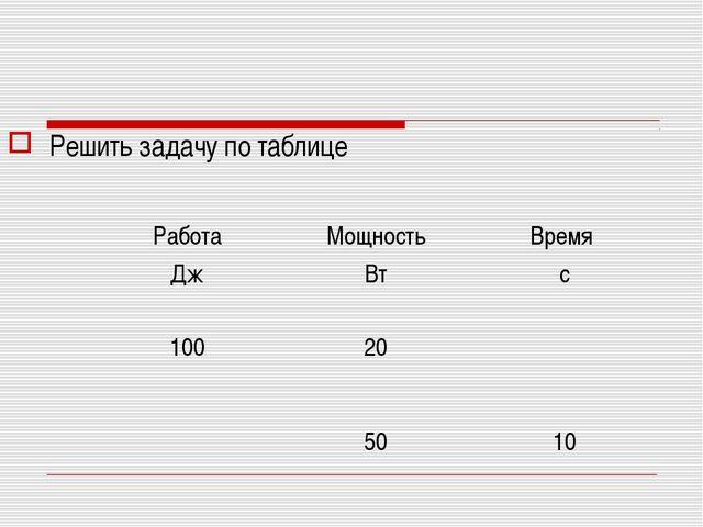 Решить задачу по таблице Работа Дж Мощность Вт Время с 100 20  50 10