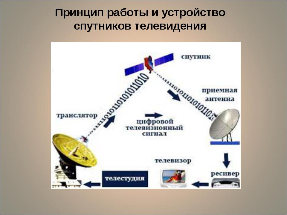 Принцип работы иустройство спутниковтелевидения