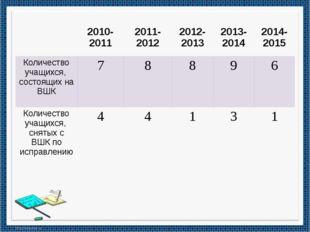 2010-2011 2011-2012 2012-2013 2013-2014 2014-2015 Количество учащихся, состо
