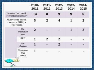 2010-2011 2011-2012 2012-2013 2013-2014 2014-2015 Количество семей, состоящи