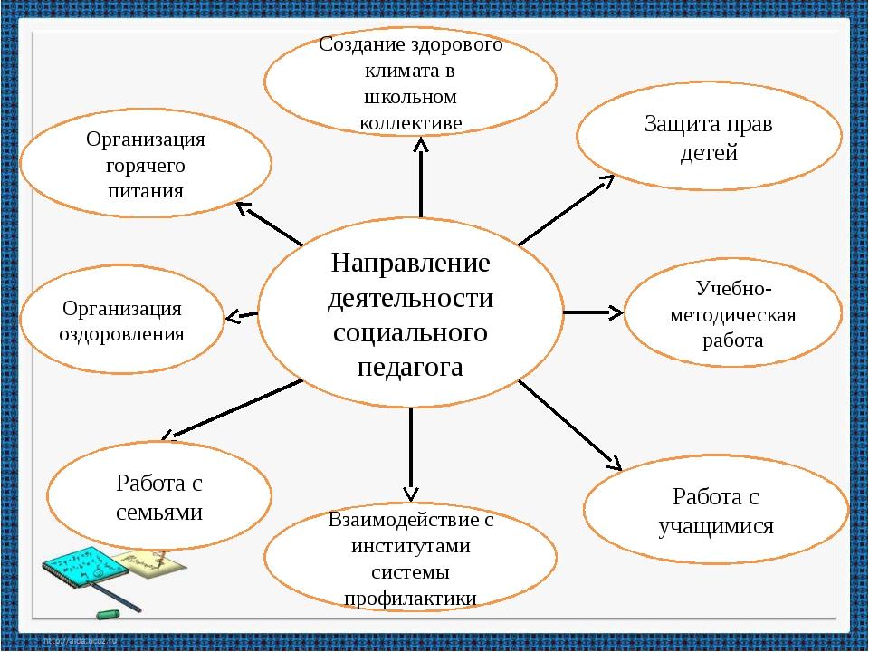 Направление деятельности социального педагога Создание здорового климата в шк...