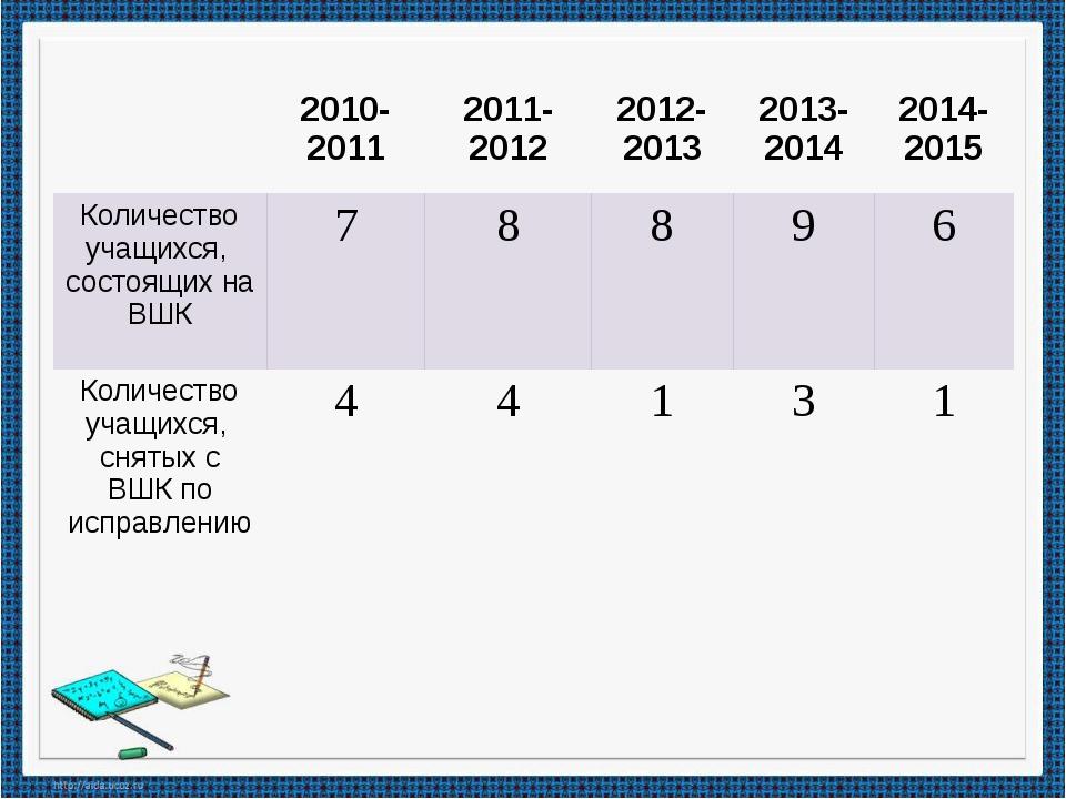 2010-2011 2011-2012 2012-2013 2013-2014 2014-2015 Количество учащихся, состо...