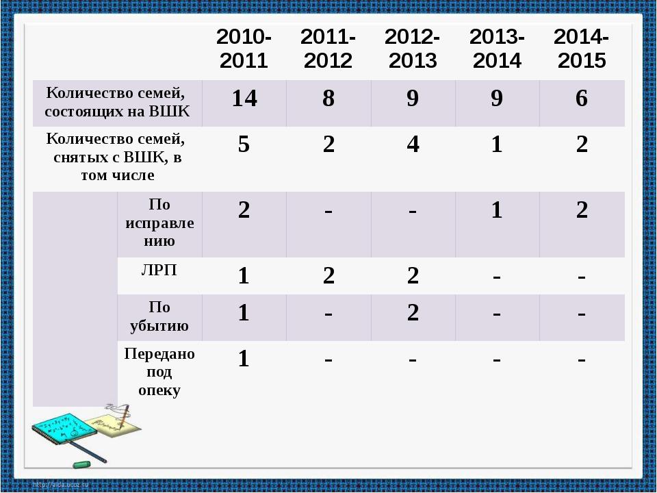 2010-2011 2011-2012 2012-2013 2013-2014 2014-2015 Количество семей, состоящи...