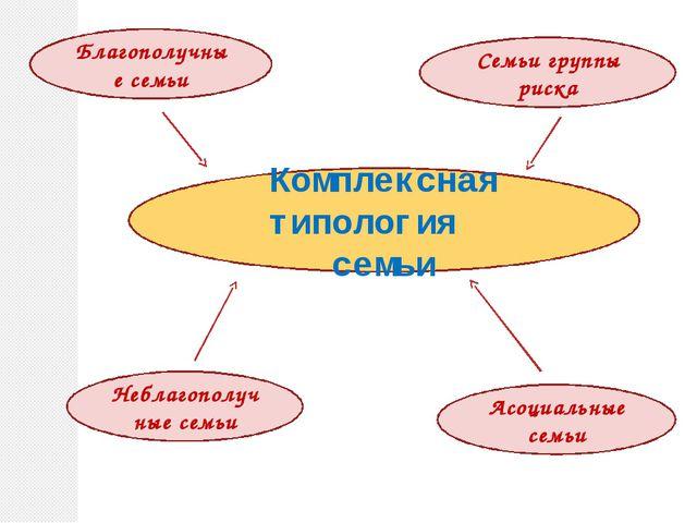 Комплексная типология семьи Благополучные семьи Семьи группы риска Неблагопол...