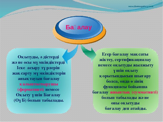 www.themegallery.com Оқытуды, әдістерді және осы мүмкіндіктерді Іске асыру тү...