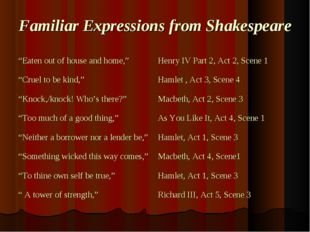 "Familiar Expressions from Shakespeare ""Eaten out of house and home,"" 	Henry I"