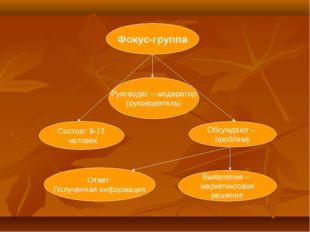 Фокус-группа Руководит – модератор (руководитель) Состоит 8-12 человек Обсужд