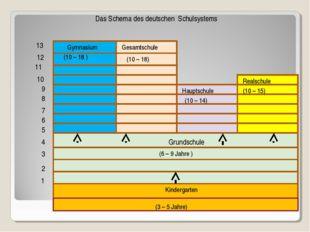 2 4 Grundschule Gymnasium Gesamtschule Hauptschule Realschule 1 2 3 4 5 6 7 8