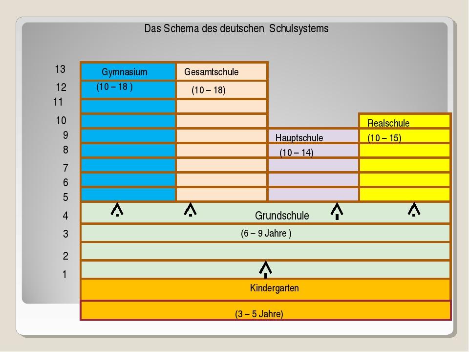 2 4 Grundschule Gymnasium Gesamtschule Hauptschule Realschule 1 2 3 4 5 6 7 8...
