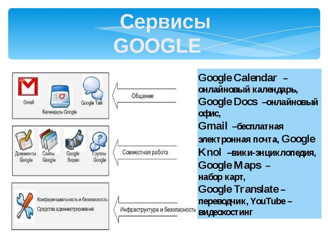 Google Calendar –онлайновый календарь, Google Docs –онлайновый офис, Gmail –б...