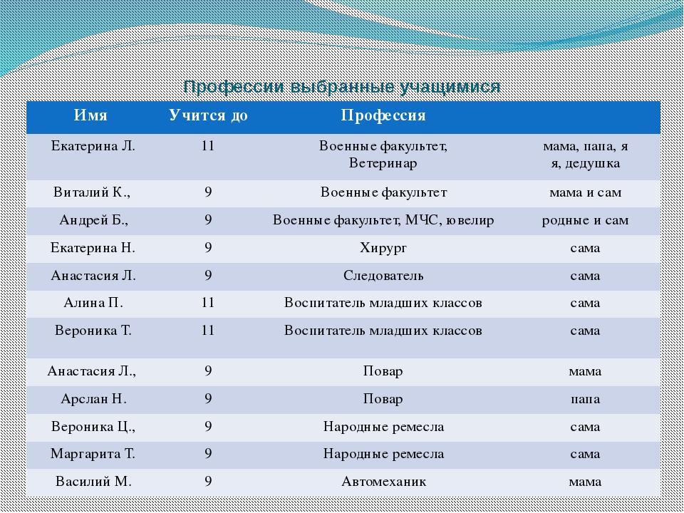 Профессии выбранные учащимися Имя Учится до Профессия Екатерина Л. 11 Военные...