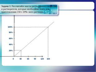 Задача 1. Рассчитайте массы растворённого вещества и растворителя, которые не