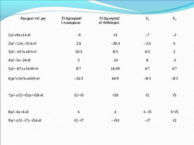 Квадрат теңдеуТүбірлерінің қосындысыТүбірлерінің көбейтіндісіХ1Х2 1)х2+9х...