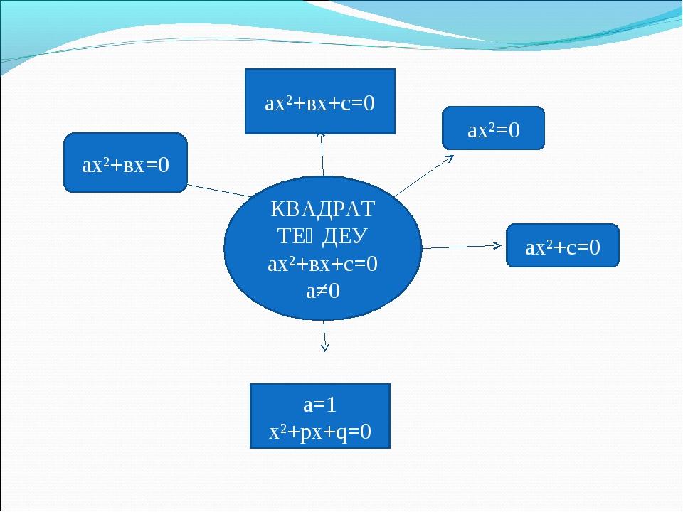 КВАДРАТ ТЕҢДЕУ ах²+вх+с=0 а≠0 ах²+вх+с=0 ах²=0 ах²+вх=0 ах²+с=0 a=1 x²+px+q=0