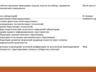 Разработка программ прикладных курсов, курсов по выбору, предметов гимназиче