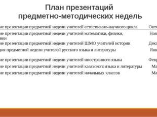 План презентаций предметно-методических недель Проведение презентации предмет