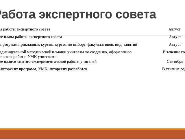 Работа экспертного совета Организация работы экспертного совета Август Утверж...