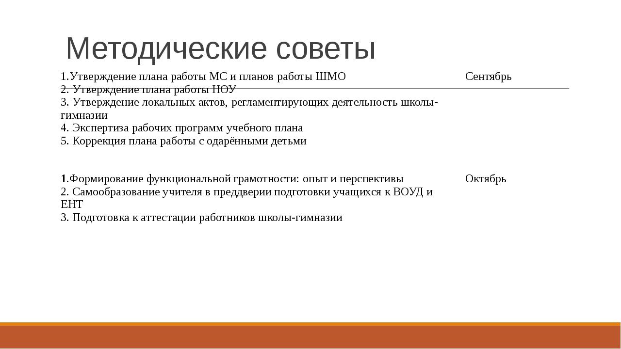 Методические советы 1.Утверждение плана работы МС и планов работы ШМО 2. Утве...