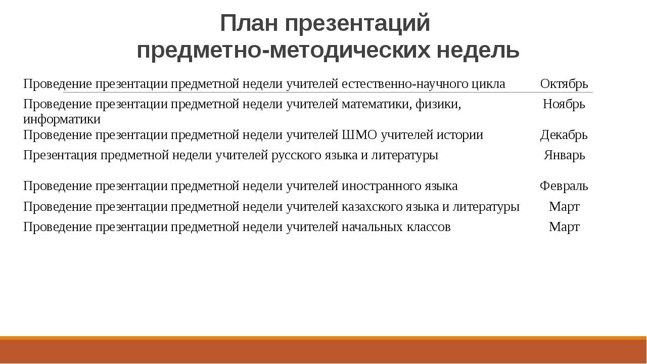 План презентаций предметно-методических недель Проведение презентации предмет...