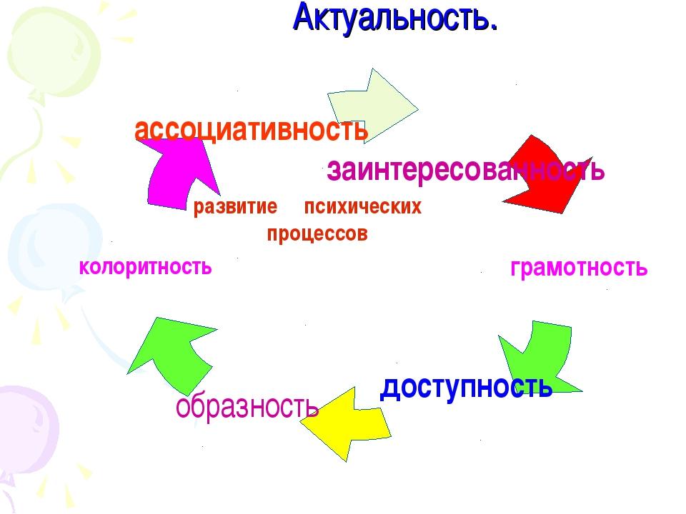 Актуальность. развитие психических процессов