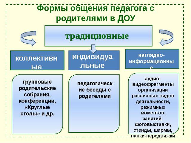 Формы общения педагога с родителями в ДОУ традиционные коллективные индивидуа...