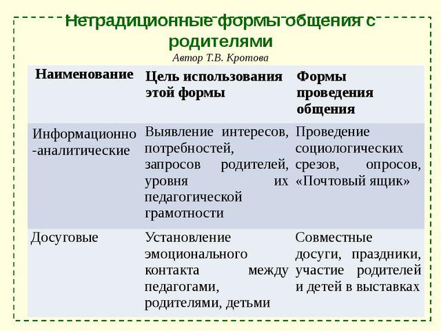Нетрадиционные формы общения с родителями Автор Т.В. Кротова (преподаватель ф...