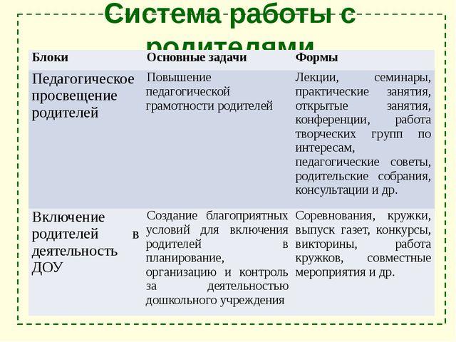 Система работы с родителями Блоки Основные задачи Формы Педагогическое просве...