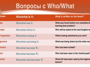 Вопросы с Who/What Present Simple Who/what is V3 What is written on the fence