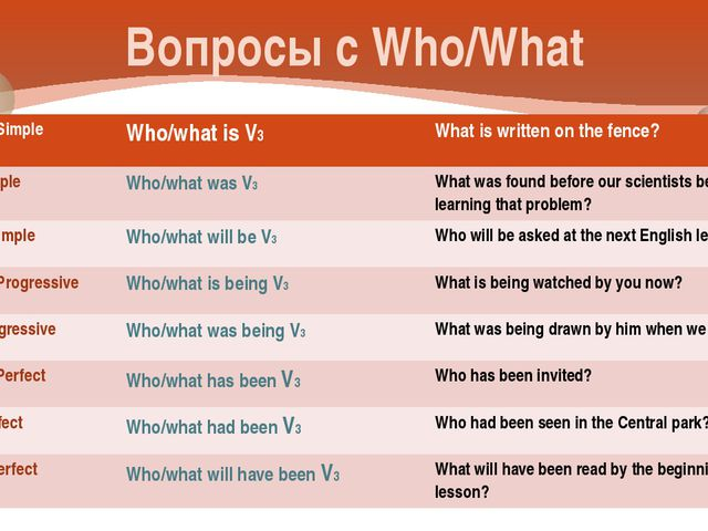 Вопросы с Who/What Present Simple Who/what is V3 What is written on the fence...