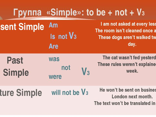 Группа «Simple»: to be + not + V3 V3 Present Simple Am Is notV3 Are I am not...