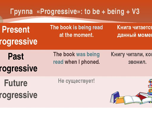Группа «Progressive»: to be + being + V3 Present Progressive Thebookis being...